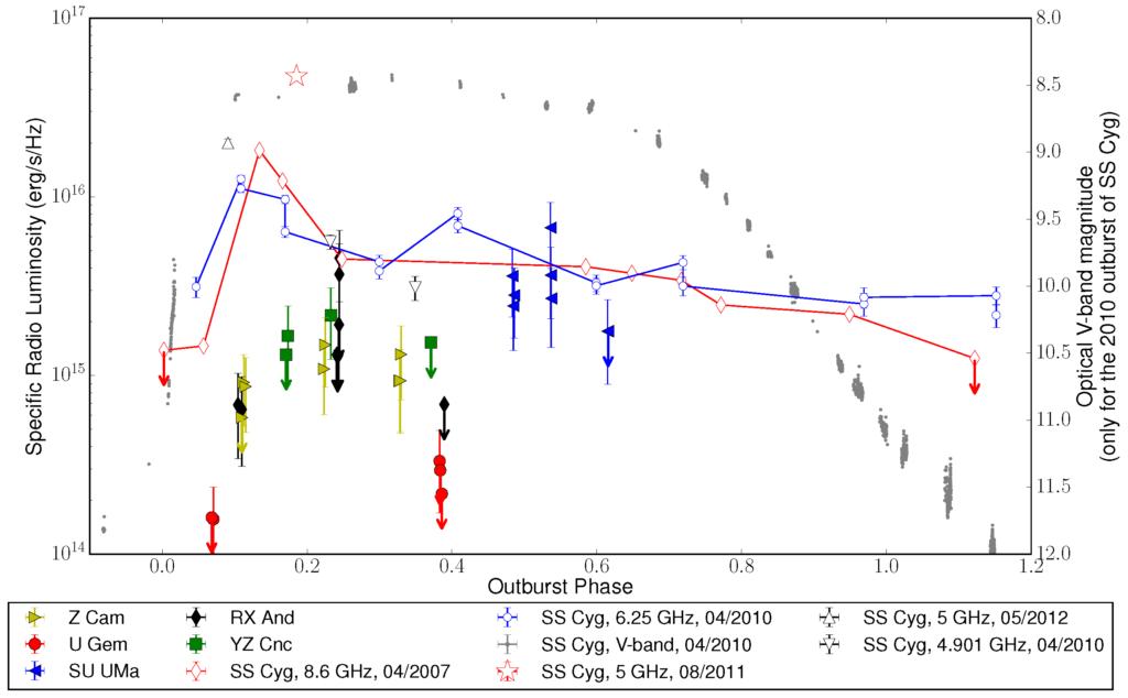 Cataclysmic Variable stars