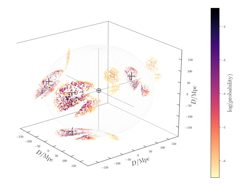 Source Galaxies for a Simulated Gravitational-wave Signal