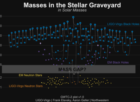 LIGO-Virgo Discoveries Over Time